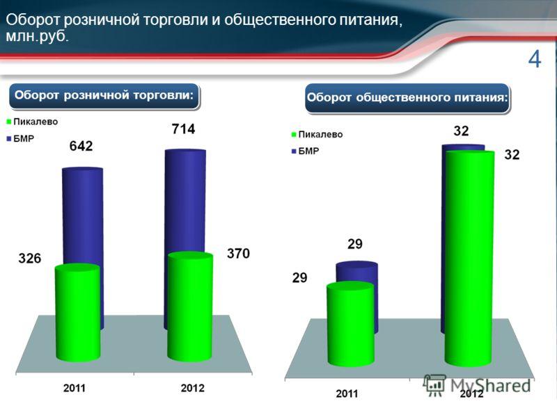 4 Оборот розничной торговли: Оборот общественного питания: Оборот розничной торговли и общественного питания, млн.руб.