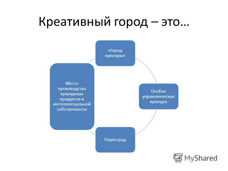 Креативный город – это… «Город культуры» Особая управленческая культура Наукоград Место производства культурных продуктов и интеллектуальной собственности