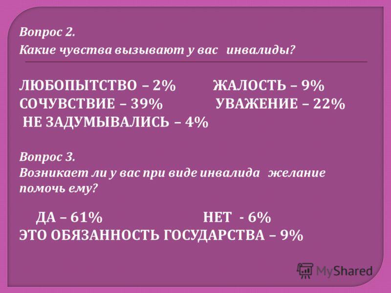 Вопрос 2. Какие чувства вызывают у вас инвалиды? ЛЮБОПЫТСТВО – 2% ЖАЛОСТЬ – 9% СОЧУВСТВИЕ – 39% УВАЖЕНИЕ – 22% НЕ ЗАДУМЫВАЛИСЬ – 4% Вопрос 3. Возникает ли у вас при виде инвалида желание помочь ему? ДА – 61% НЕТ - 6% ЭТО ОБЯЗАННОСТЬ ГОСУДАРСТВА – 9%