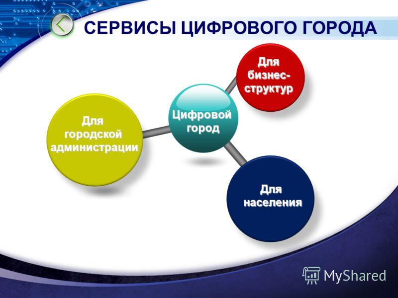 СЕРВИСЫ ЦИФРОВОГО ГОРОДА Цифровойгород Для бизнес- структур Длягородскойадминистрации Длянаселения