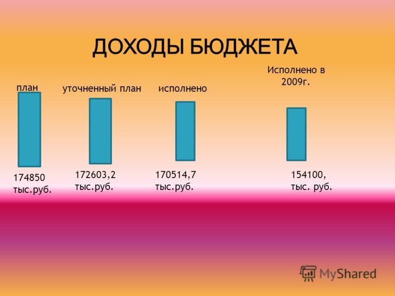план 174850 тыс.руб. уточненный план 172603,2 тыс.руб. исполнено 170514,7 тыс.руб. Исполнено в 2009г. 154100, тыс. руб.