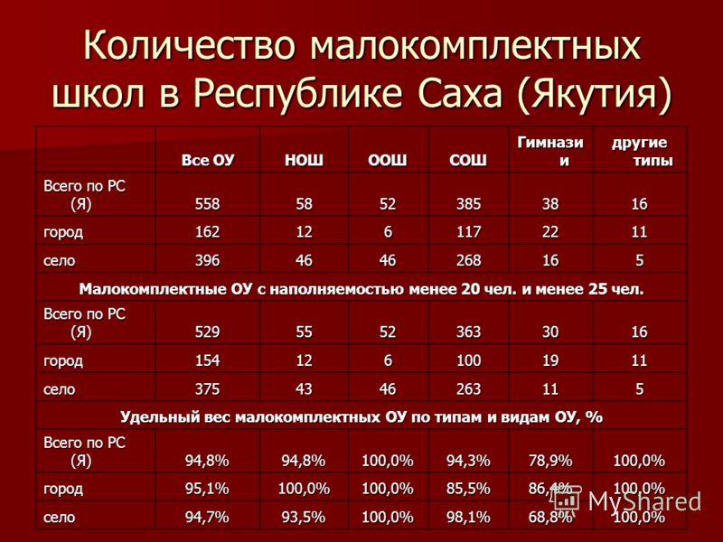 Количество малокомплектных школ в Республике Саха (Якутия) Все ОУ НОШООШСОШ Гимнази и другие типы Всего по РС (Я) 55858523853816 город1621261172211 село3964646268165 Малокомплектные ОУ с наполняемостью менее 20 чел. и менее 25 чел. Всего по РС (Я) 52