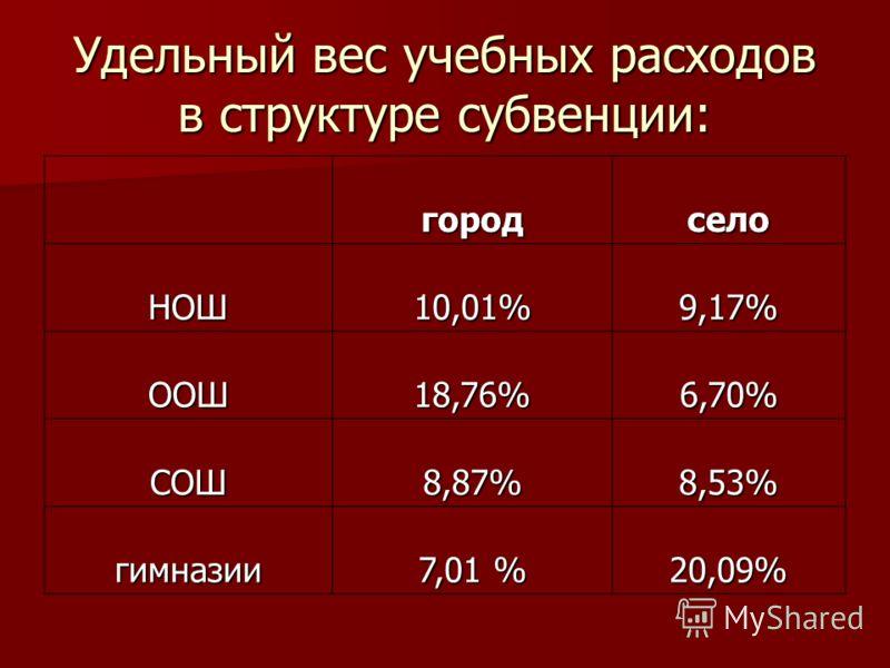 Удельный вес учебных расходов в структуре субвенции: городсело НОШ10,01%9,17% ООШ18,76%6,70% СОШ8,87%8,53% гимназии 7,01 % 20,09%
