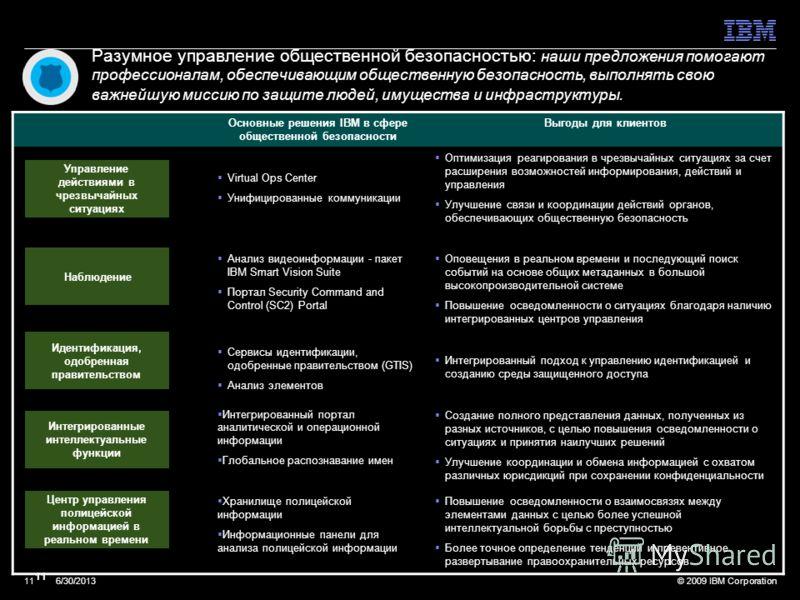 © 2009 IBM Corporation116/30/2013 11 Основные решения IBM в сфере общественной безопасности Выгоды для клиентов Virtual Ops Center Унифицированные коммуникации Оптимизация реагирования в чрезвычайных ситуациях за счет расширения возможностей информир