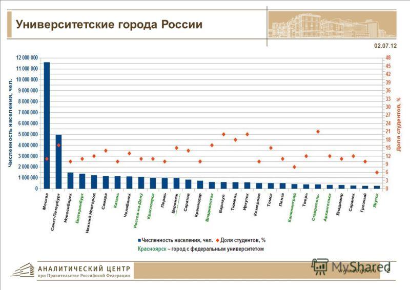 Форум университетских городов является национальной стратегической инициативой по созданию в России постоянно действующей площадки международного уровня, нацеленной на продвижение стратегии развития регионов, настоящее и будущее которых неразрывно св