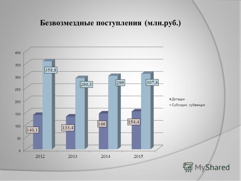 Безвозмездные поступления (млн.руб.)