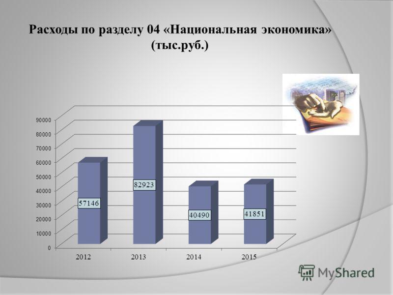 Расходы по разделу 04 «Национальная экономика» (тыс.руб.)