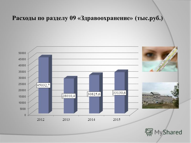 Расходы по разделу 09 «Здравоохранение» (тыс.руб.)