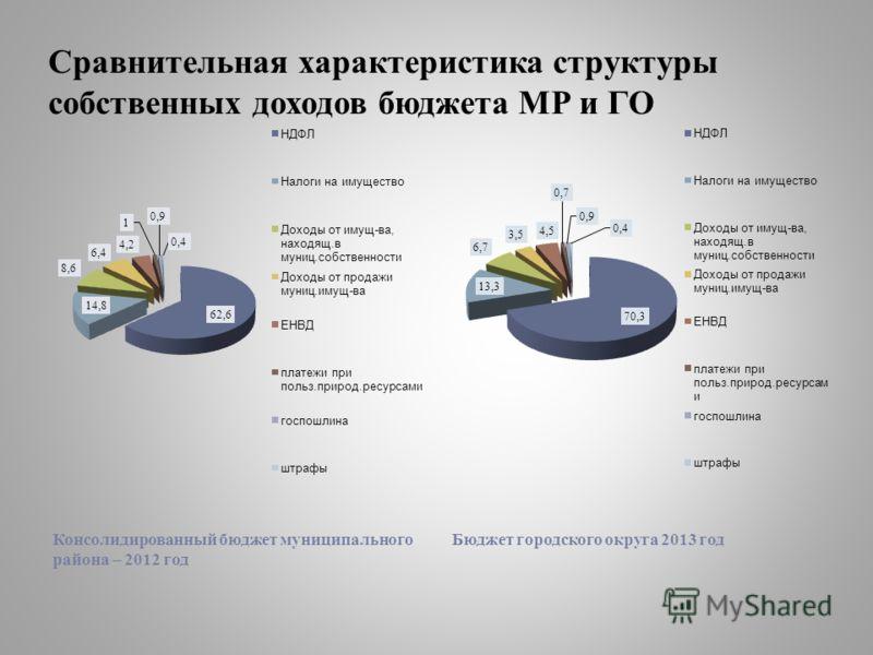 Сравнительная характеристика структуры собственных доходов бюджета МР и ГО Консолидированный бюджет муниципального района – 2012 год Бюджет городского округа 2013 год