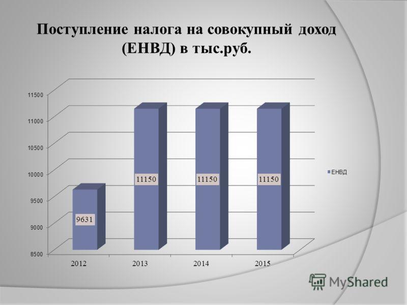 Поступление налога на совокупный доход (ЕНВД) в тыс.руб.