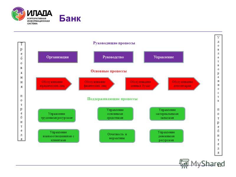 11 Банк Управление трудовыми ресурсами Управление основными средствами Управление денежными ресурсами Отчетность и нормативы Обслуживание юридических лиц Обслуживание депозитария Поддерживающие процессы Основные процессы ТребованияпотребителяТребован