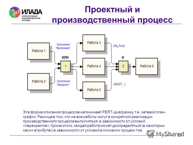 19 Эта форма описания процессов напоминает PERT- диаграмму, т.е. сетевой план- график. Разница в том, что не все работы могут в конкретной реализации производственного процесса выполняться, в зависимости от условий «перекрестка». Кроме этого, каждая