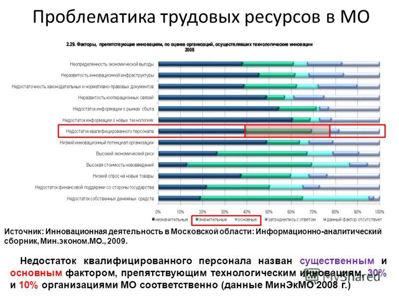 Проблематика трудовых ресурсов в МО Недостаток квалифицированного персонала назван существенным и основным фактором, препятствующим технологическим инновациям, 30% и 10% организациями МО соответственно (данные МинЭкМО 2008 г.) Источник: Инновационная