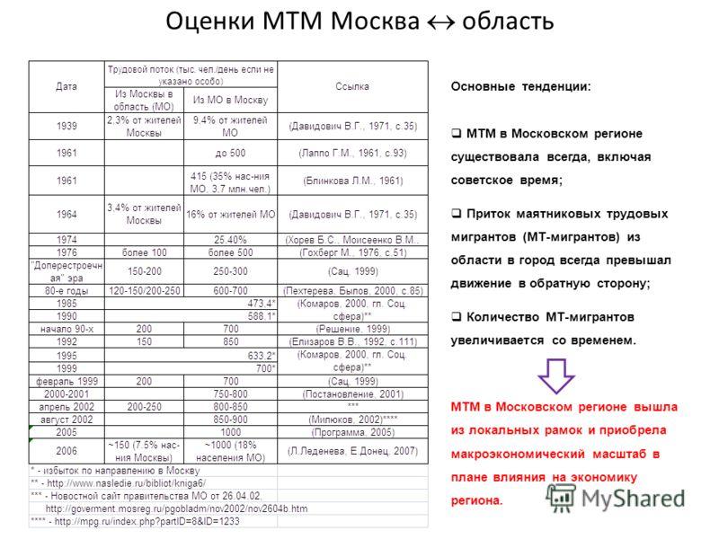 Оценки МТМ Москва область Основные тенденции: МТМ в Московском регионе существовала всегда, включая советское время; Приток маятниковых трудовых мигрантов (МТ-мигрантов) из области в город всегда превышал движение в обратную сторону; Количество МТ-ми