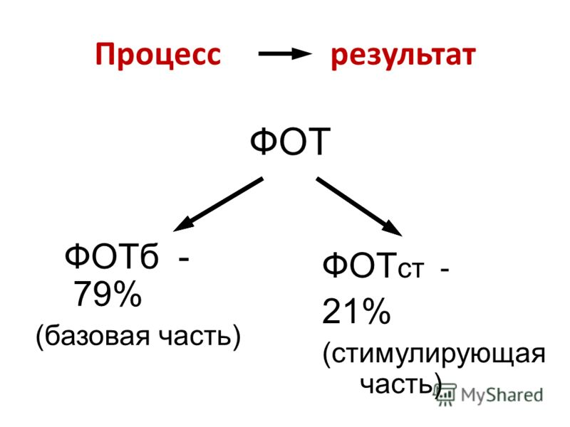 Процесс результат ФОТ ФОТб - 79% (базовая часть) ФОТ ст - 21% (стимулирующая часть)