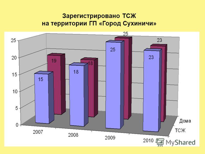 Зарегистрировано ТСЖ на территории ГП «Город Сухиничи»