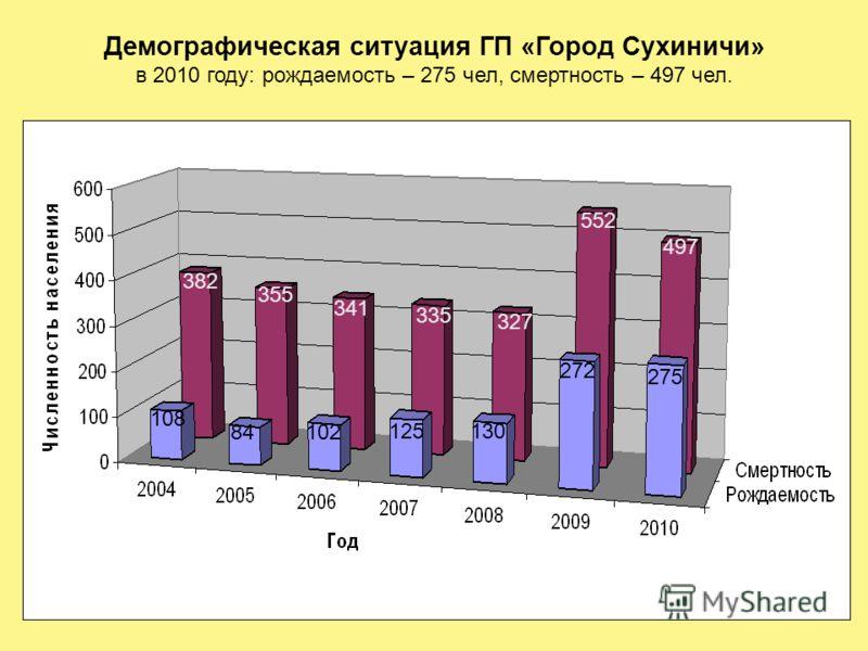 Демографическая ситуация ГП «Город Сухиничи» в 2010 году: рождаемость – 275 чел, смертность – 497 чел. 108 84102 125130 272 382 355 341 335 327 552 275 497