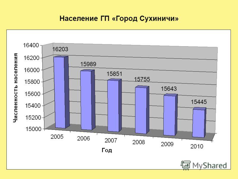 Население ГП «Город Сухиничи» 16203 15989 15851 15755 15643 15445