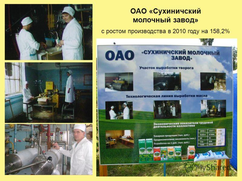 ОАО «Сухиничский молочный завод» с ростом производства в 2010 году на 158,2%