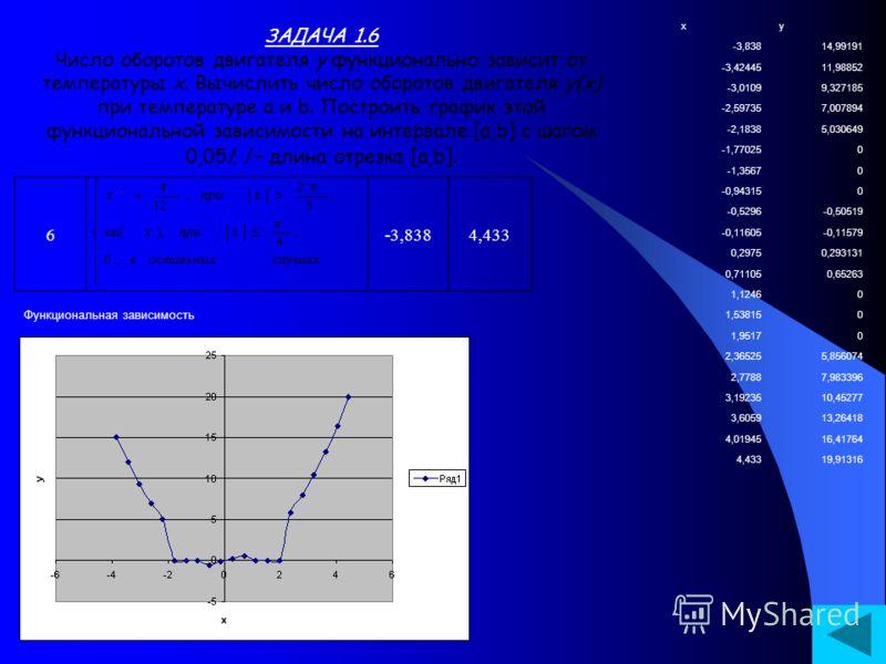 ЗАДАЧА 1.6 Число оборотов двигателя y функционально зависит от температуры x. Вычислить число оборотов двигателя y(x) при температуре a и b. Построить график этой функциональной зависимости на интервале [a,b] с шагом 0,05l; l – длина отрезка [a,b]. 6