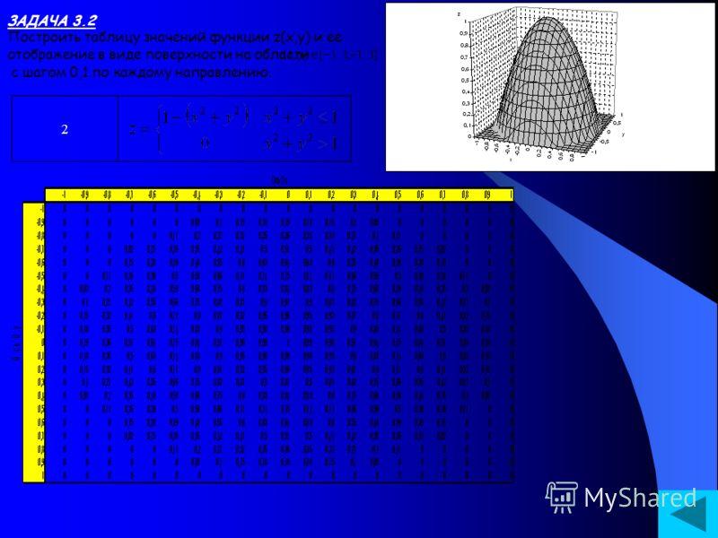 ЗАДАЧА 3.2 Построить таблицу значений функции z(x,y) и ее отображение в виде поверхности на области с шагом 0,1 по каждому направлению. 2