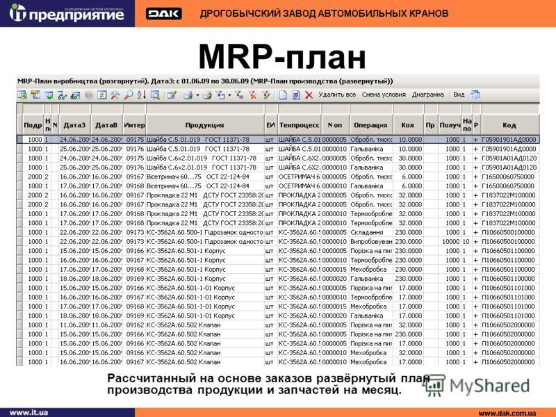 MRP-план Рассчитанный на основе заказов развёрнутый план производства продукции и запчастей на месяц.