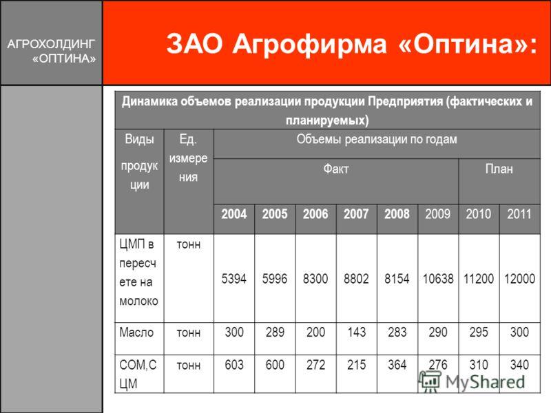 ЗАО Агрофирма «Оптина»: АГРОХОЛДИНГ «ОПТИНА» Динамика объемов реализации продукции Предприятия (фактических и планируемых) Виды продук ции Ед. измере ния Объемы реализации по годам Факт План 20042005200620072008 200920102011 ЦМП в пересч ете на молок