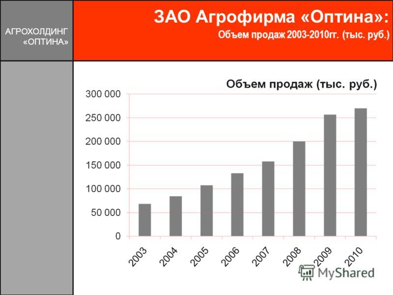 ЗАО Агрофирма «Оптина»: Объем продаж 2003-2010гг. (тыс. руб.) АГРОХОЛДИНГ «ОПТИНА»