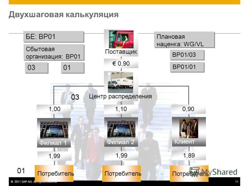 ©2011 SAP AG. All rights reserved.11 Двухшаговая калькуляция БЕ: BP01 Сбытовая организация: BP01 03 01 Плановая наценка: WG/VL BP01/03 BP01/01 03 01 Поставщик Центр распределения 0,90 1,10 1,00 1,99 1,89 1,99 Филиал 1 Филиал 2 Потребитель Клиент