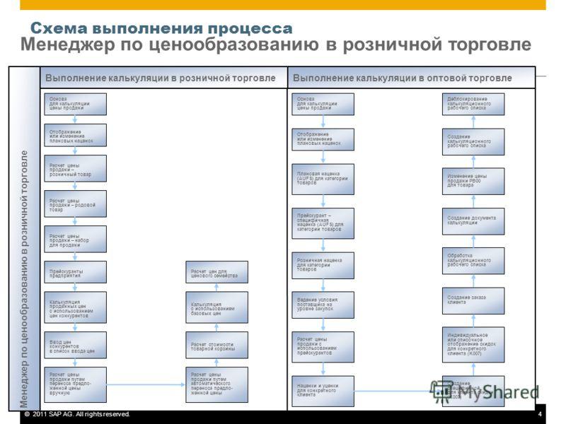©2011 SAP AG. All rights reserved.4 Менеджер по ценообразованию в розничной торговле Схема выполнения процесса Менеджер по ценообразованию в розничной торговле Основа для калькуляции цены продажи Отображение или изменение плановых наценок Расчет цены