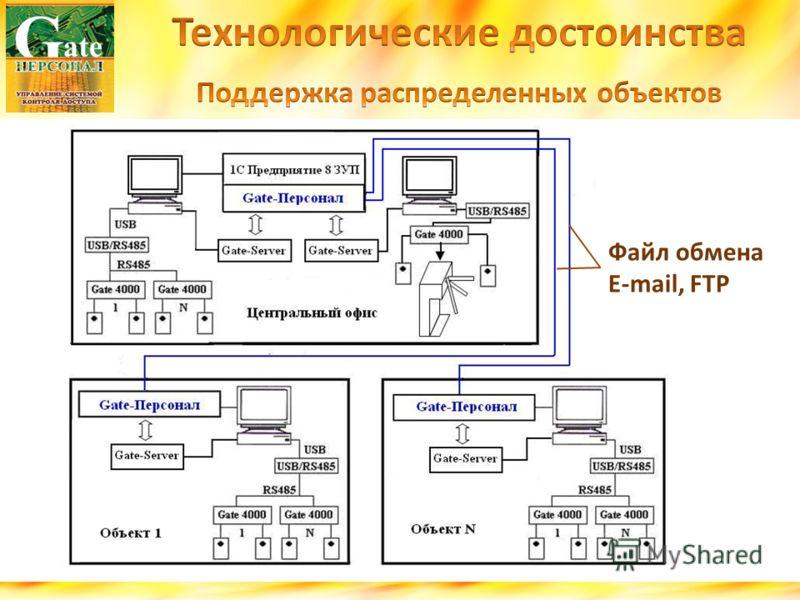 Файл обмена E-mail, FTP