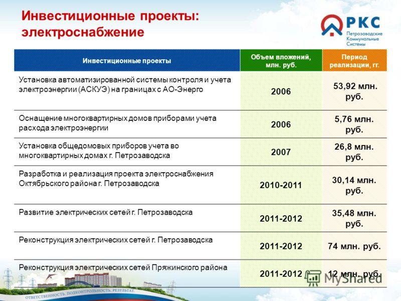 17 Инвестиционные проекты: электроснабжение Инвестиционные проекты Объем вложений, млн. руб. Период реализации, гг. Установка автоматизированной системы контроля и учета электроэнергии (АСКУЭ) на границах с АО-Энерго 2006 53,92 млн. руб. Оснащение мн