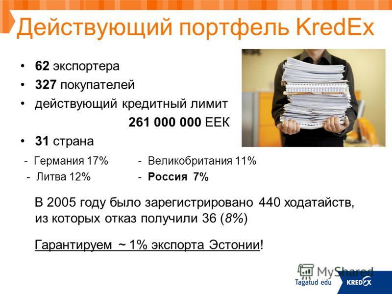 Действующий портфель KredEx 62 экспортера 327 покупателей действующий кредитный лимит 261 000 000 ЕЕК 31 страна - Германия 17%- Великобритания 11% - Литва 12%- Россия 7% В 2005 году было зарегистрировано 440 ходатайств, из которых отказ получили 36 (