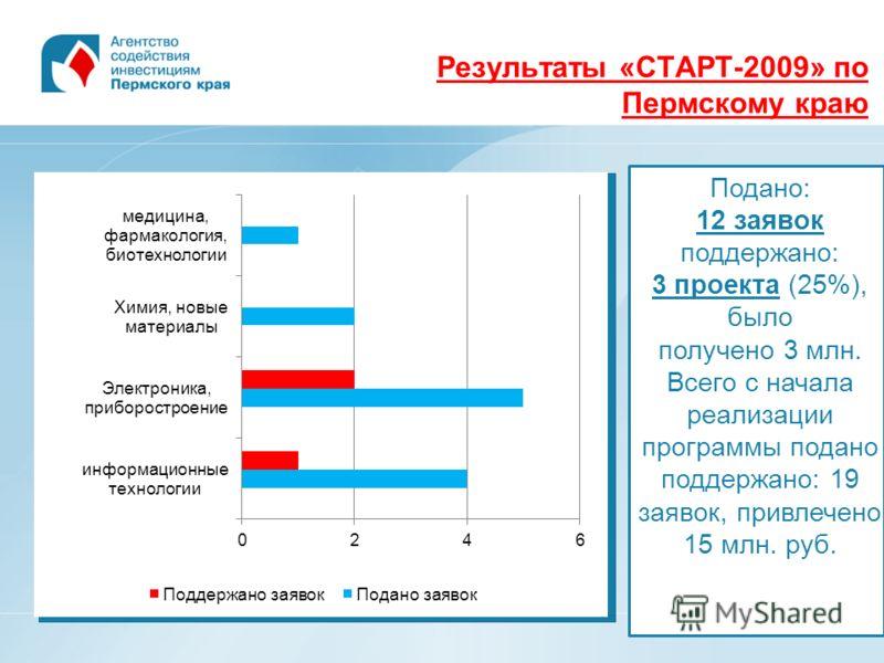 Результаты «СТАРТ-2009» по Пермскому краю Подано: 12 заявок поддержано: 3 проекта (25%), было получено 3 млн. Всего с начала реализации программы подано поддержано: 19 заявок, привлечено 15 млн. руб.