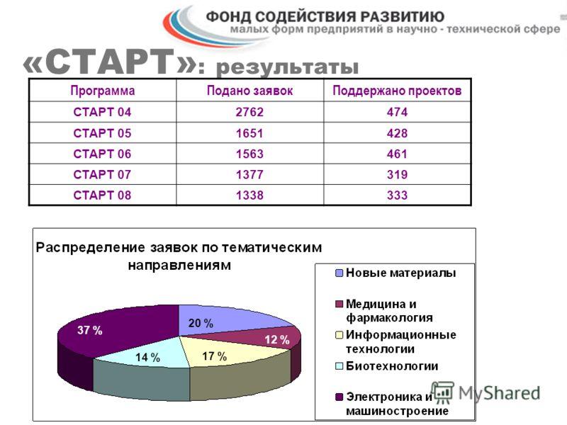 «СТАРТ» : результаты 37 % 14 % 17 % 12 % 20 % ПрограммаПодано заявокПоддержано проектов СТАРТ 042762474 СТАРТ 051651428 СТАРТ 061563461 СТАРТ 071377319 СТАРТ 081338333