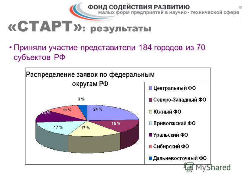 «СТАРТ» : результаты Приняли участие представители 184 городов из 70 субъектов РФ 24 % 3 % 15 % 13 % 17 % 11 %
