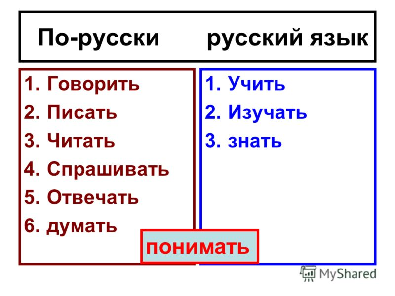 По-русски русский язык 1.Говорить 2.Писать 3.Читать 4.Спрашивать 5.Отвечать 6.думать 1.Учить 2.Изучать 3.знать понимать