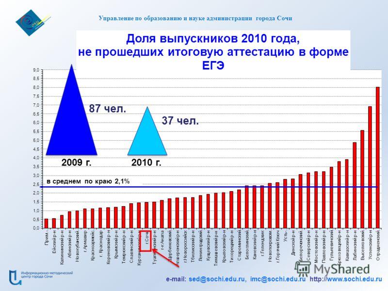 e-mail: sed@sochi.edu.ru, imc@sochi.edu.ru http://www.sochi.edu.ru Управление по образованию и науке администрации города Сочи 2009 г.2010 г. 37 чел. 87 чел.