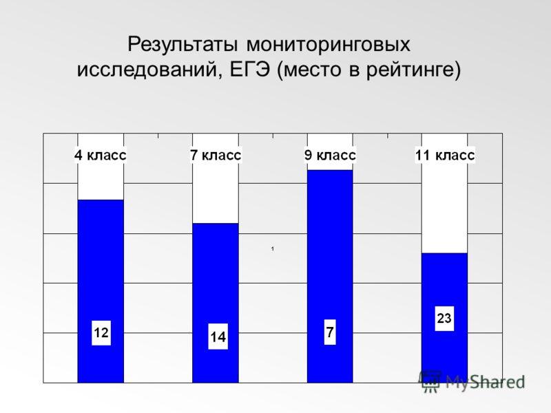 Результаты мониторинговых исследований, ЕГЭ (место в рейтинге)