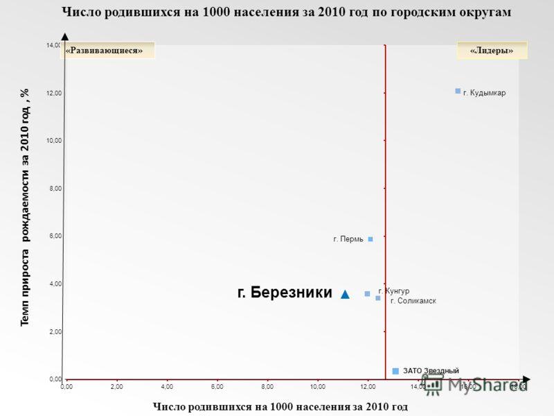 Темп прироста рождаемости за 2010 год, % Число родившихся на 1000 населения за 2010 год Число родившихся на 1000 населения за 2010 год по городским округам «Развивающиеся»«Лидеры» г. Пермь
