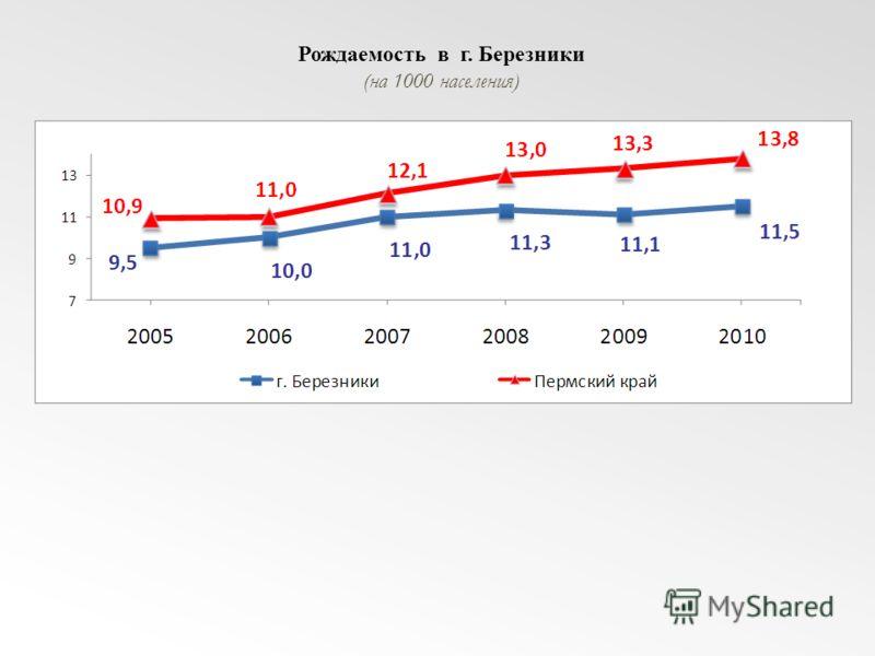 Рождаемость в г. Березники (на 1000 населения)