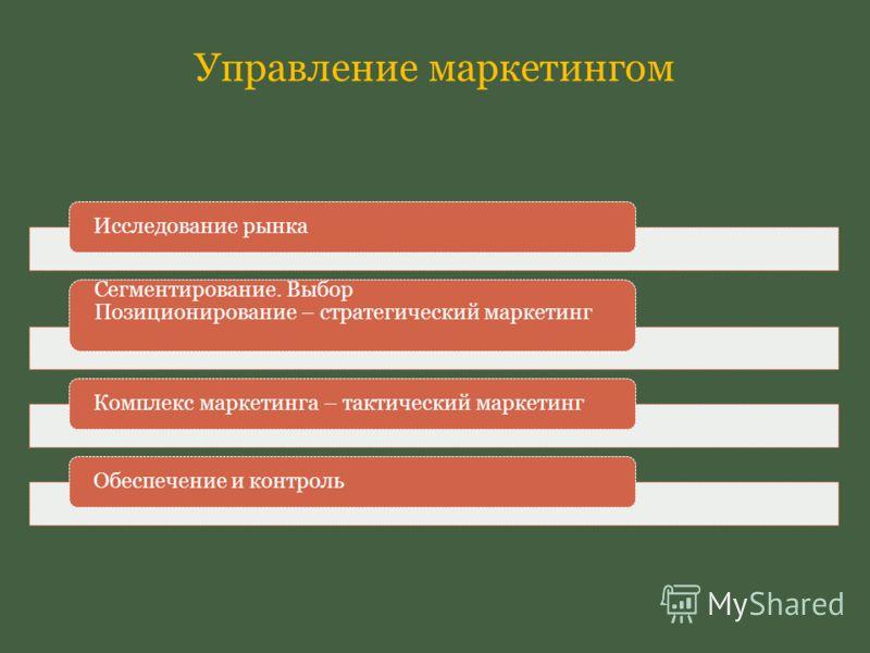 Управление маркетингом Исследование рынка Сегментирование. Выбор Позиционирование – стратегический маркетинг Комплекс маркетинга – тактический маркетингОбеспечение и контроль