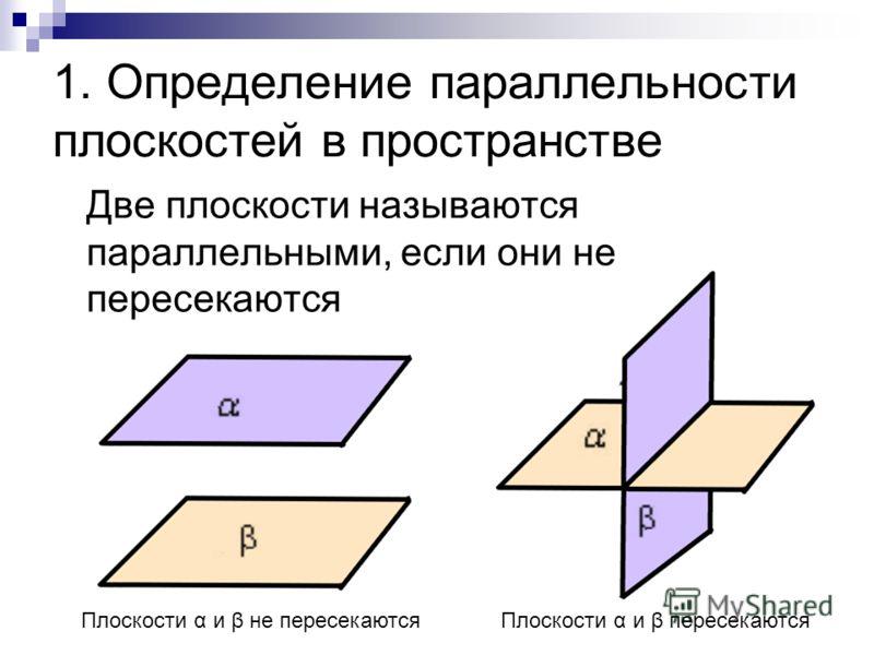 1. Определение параллельности плоскостей в пространстве Две плоскости называются параллельными, если они не пересекаются Плоскости α и β не пересекаютсяПлоскости α и β пересекаются