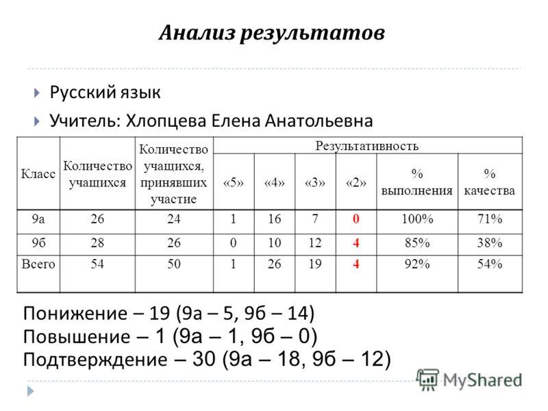 Анализ результатов Русский язык Учитель : Хлопцева Елена Анатольевна Класс Количество учащихся Количество учащихся, принявших участие Результативность «5»«4»«3»«2» % выполнения % качества 9а262411670100%71% 9б282601012485%38% Всего545012619492%54% По