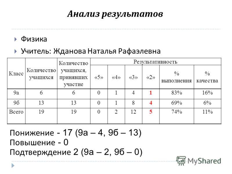 Анализ результатов Физика Учитель : Жданова Наталья Рафаэлевна Класс Количество учащихся Количество учащихся, принявших участие Результативность «5»«4»«3»«2» % выполнения % качества 9а66014183%16% 9б13 018469%6% Всего19 0212574%11% Понижение - 17 (9а