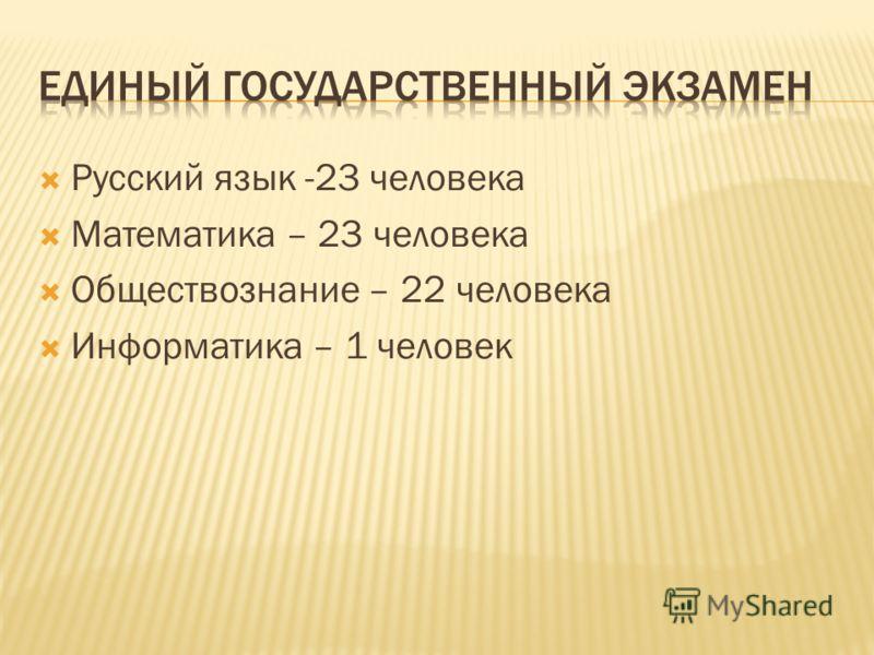 Русский язык -23 человека Математика – 23 человека Обществознание – 22 человека Информатика – 1 человек