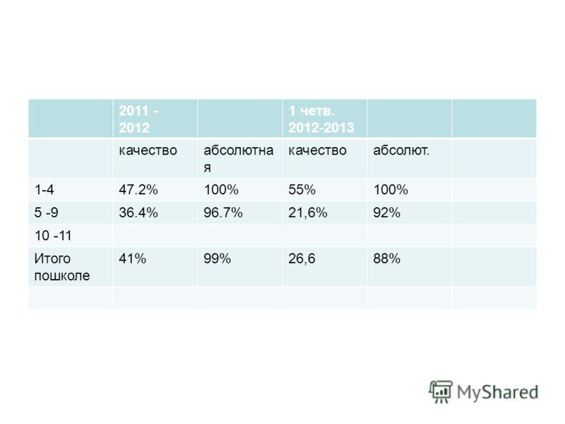 2011 - 2012 1 четв. 2012-2013 качествоабсолютна я качествоабсолют. 1-447.2%100%55%100% 5 -936.4%96.7%21,6%92% 10 -11 Итого пошколе 41%99%26,688%