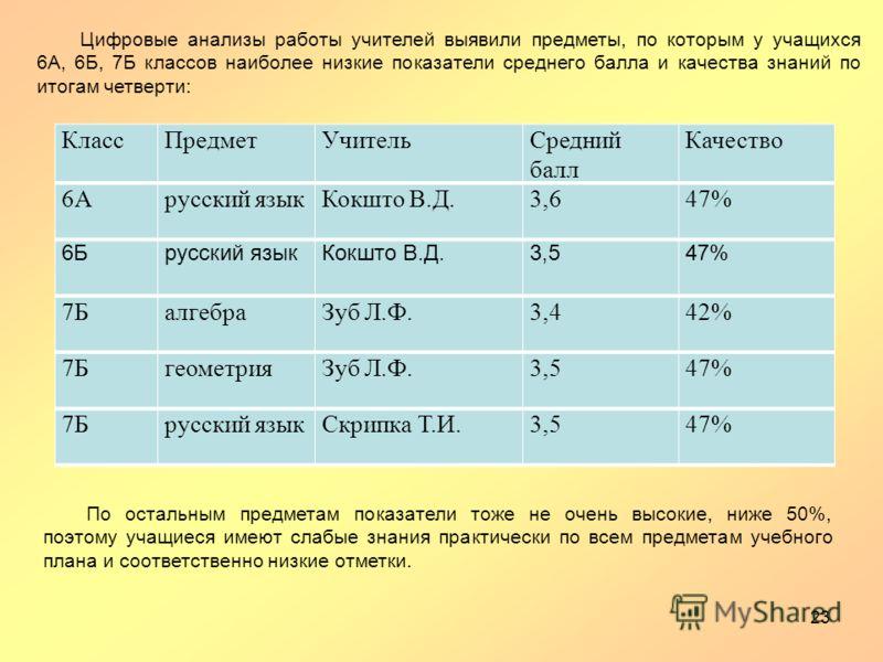 КлассПредметУчительСредний балл Качество 6Арусский языкКокшто В.Д.3,647% 6Брусский языкКокшто В.Д.3,547% 7БалгебраЗуб Л.Ф.3,442% 7БгеометрияЗуб Л.Ф.3,547% 7Брусский языкСкрипка Т.И.3,547% 23 По остальным предметам показатели тоже не очень высокие, ни