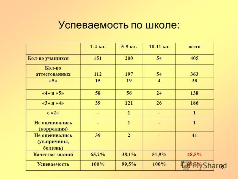 Успеваемость по школе: 1-4 кл.5-9 кл.10-11 кл.всего Кол-во учащихся15120054405 Кол-во аттестованных11219754363 «5»1519438 «4» и «5»585624138 «3» и «4»3912126186 с «2»-1-1 Не оценивались (коррекция) -1-1 Не оценивались (ув.причины, болезнь) 392-41 Кач