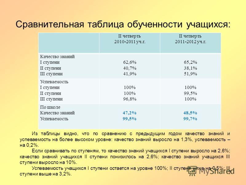 Сравнительная таблица обученности учащихся: II четверть 2010-2011 уч.г. II четверть 2011-2012 уч.г. Качество знаний I ступени II ступени III ступени 62,6% 40,7% 41,9% 65,2% 38,1% 51,9% Успеваемость I ступени II ступени III ступени 100% 96,8% 100% 99,